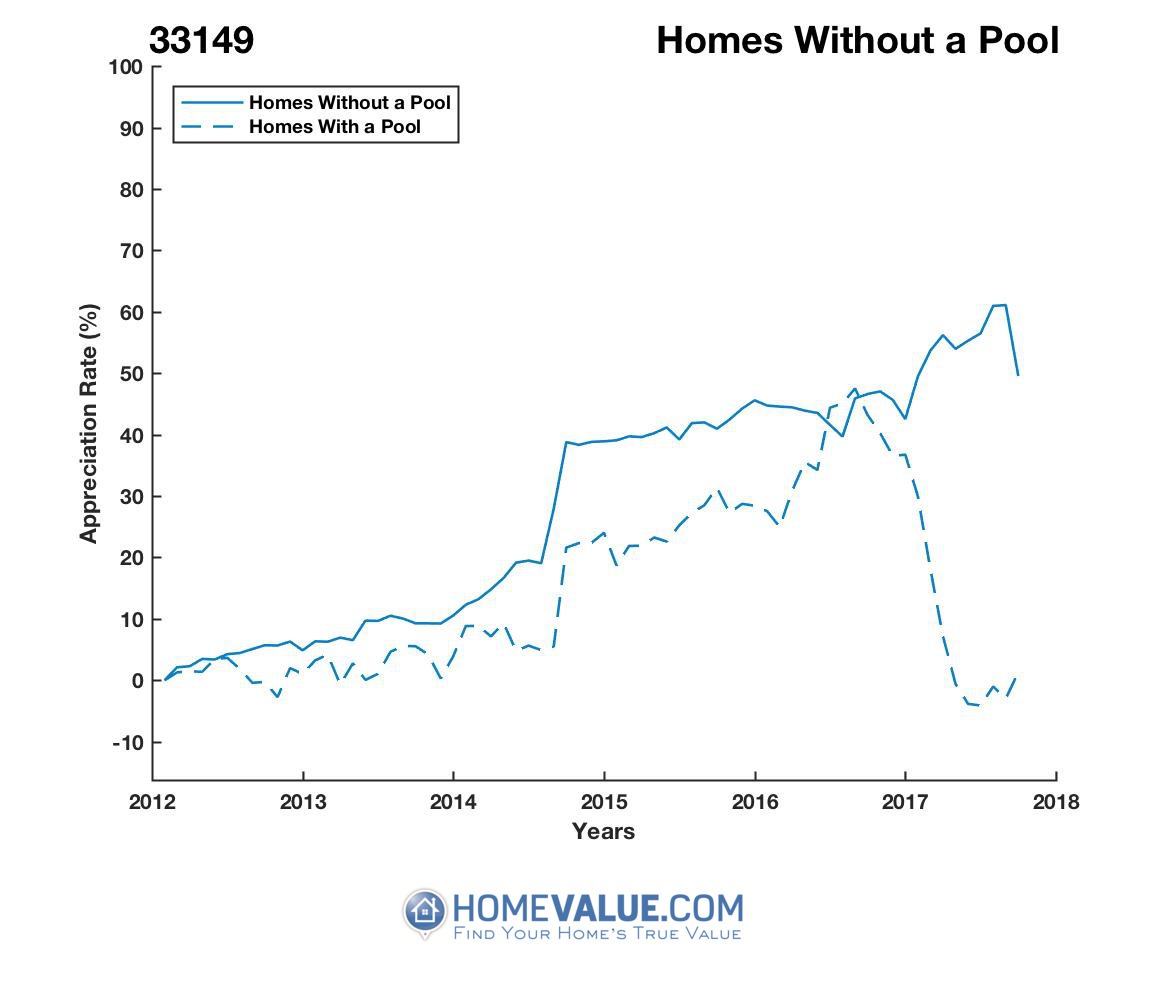 Homes Without A Pool Homes have appreciated 46% faster since 03/15/2012.