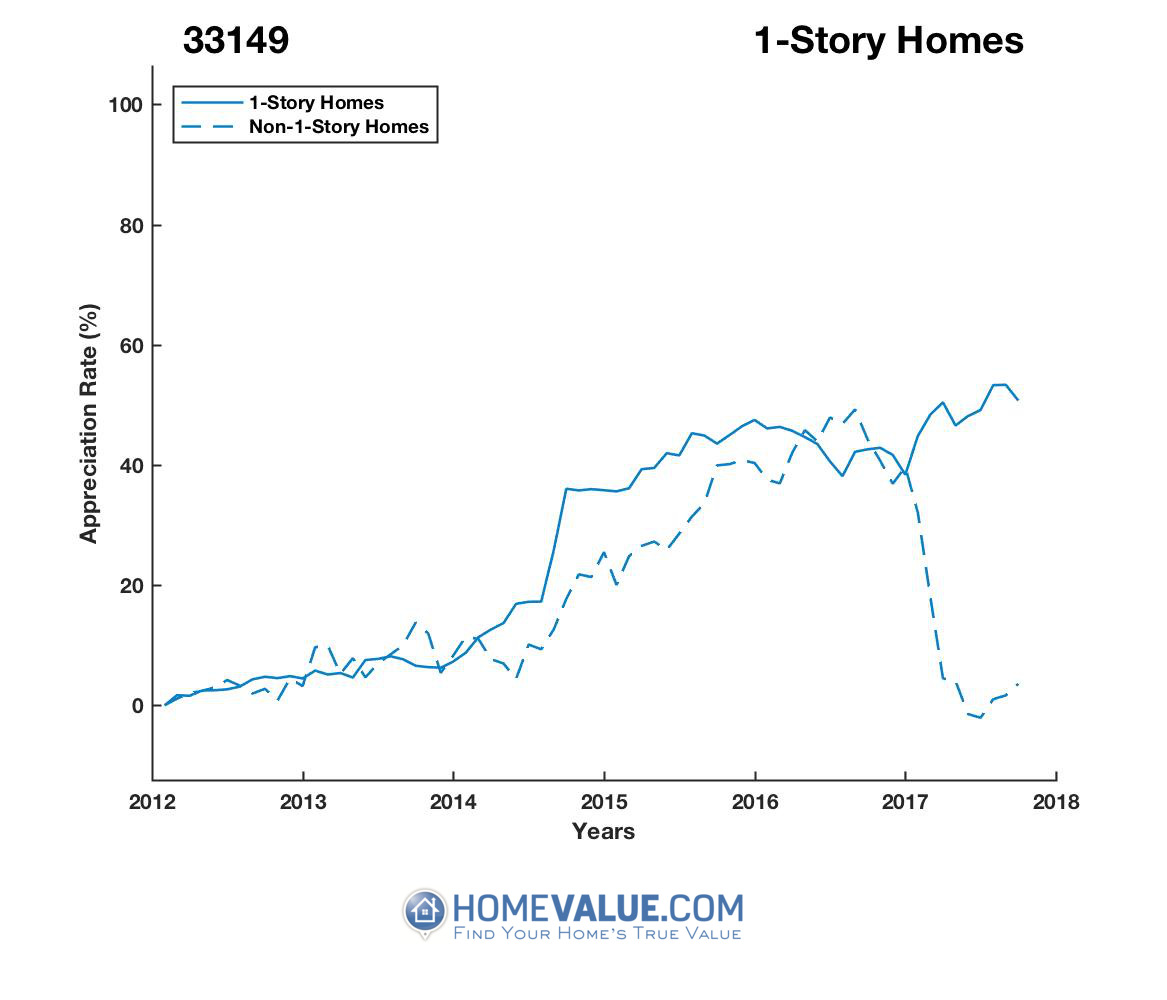 1 Story Homes have appreciated 50% faster since 09/15/2013.