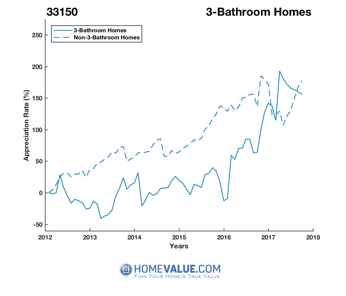 3 Bathrooms Homes have appreciated 3.4x faster since 03/15/2013.