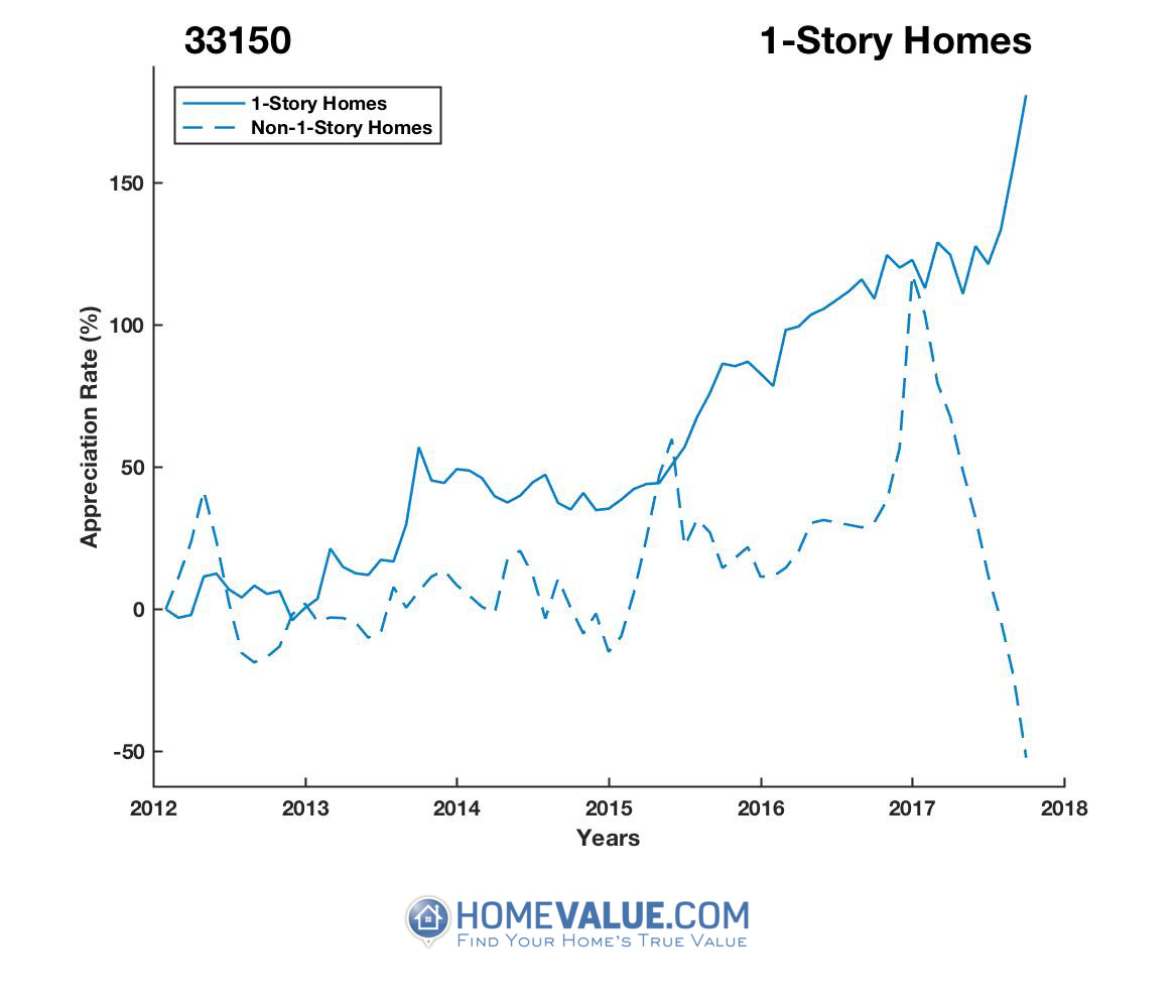 1 Story Homes have appreciated 3.5x faster since 03/15/2012.