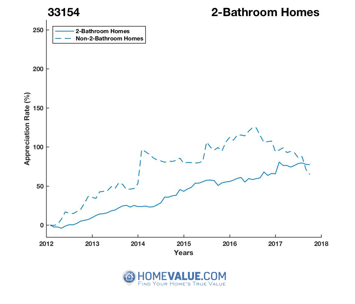 2 Bathrooms Homes have appreciated 56% faster since 03/15/2014.