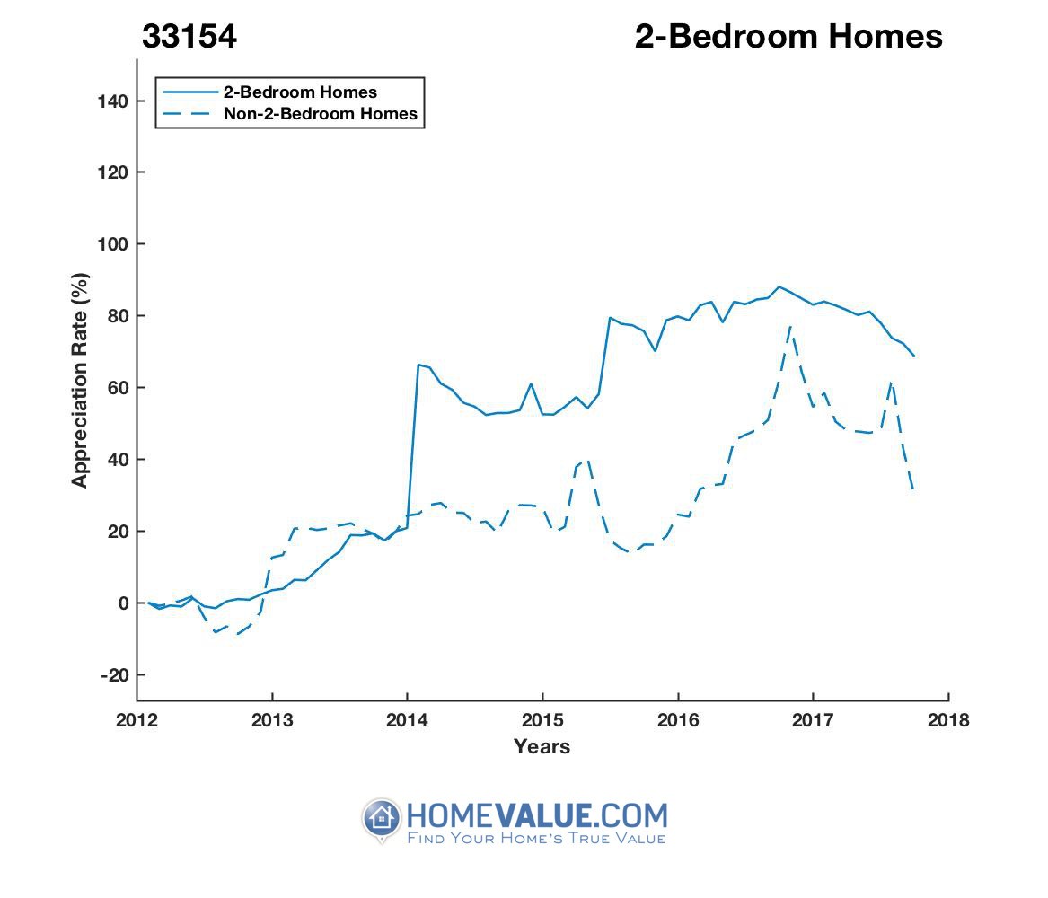 2 Bedrooms Homes have appreciated 50% faster since 03/15/2013.