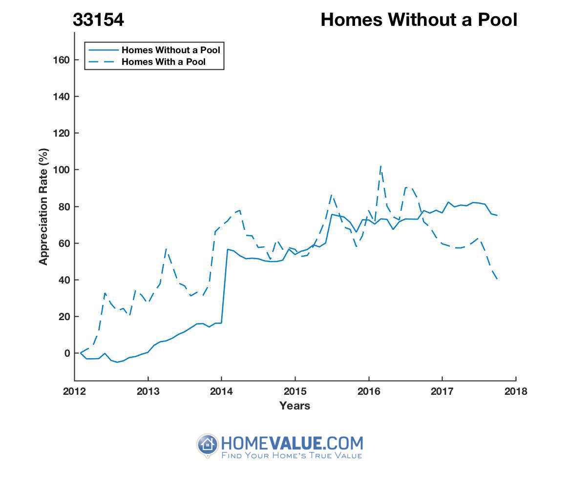 Homes Without A Pool Homes have appreciated 75% faster since 03/15/2013.