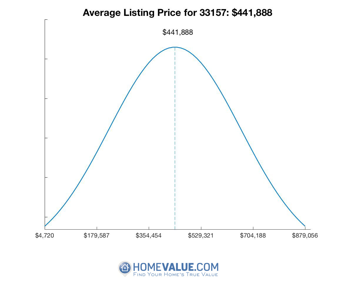 Average List Price 33157