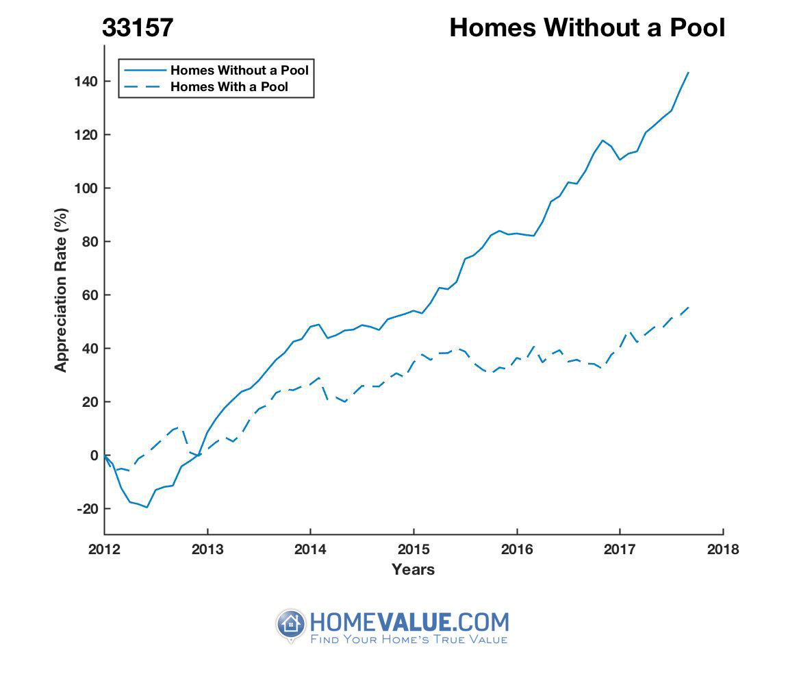 Homes Without A Pool Homes have appreciated 2.3x faster since 03/15/2012.