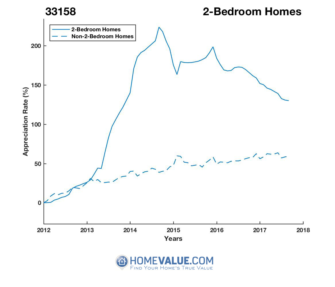 2 Bedrooms Homes have appreciated 78% faster since 03/15/2012.