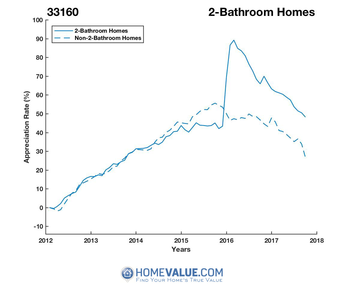 2 Bathrooms Homes have appreciated 21% faster since 09/15/2015.