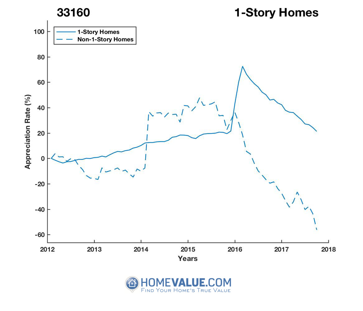 1 Story Homes have appreciated 81% faster since 03/15/2012.