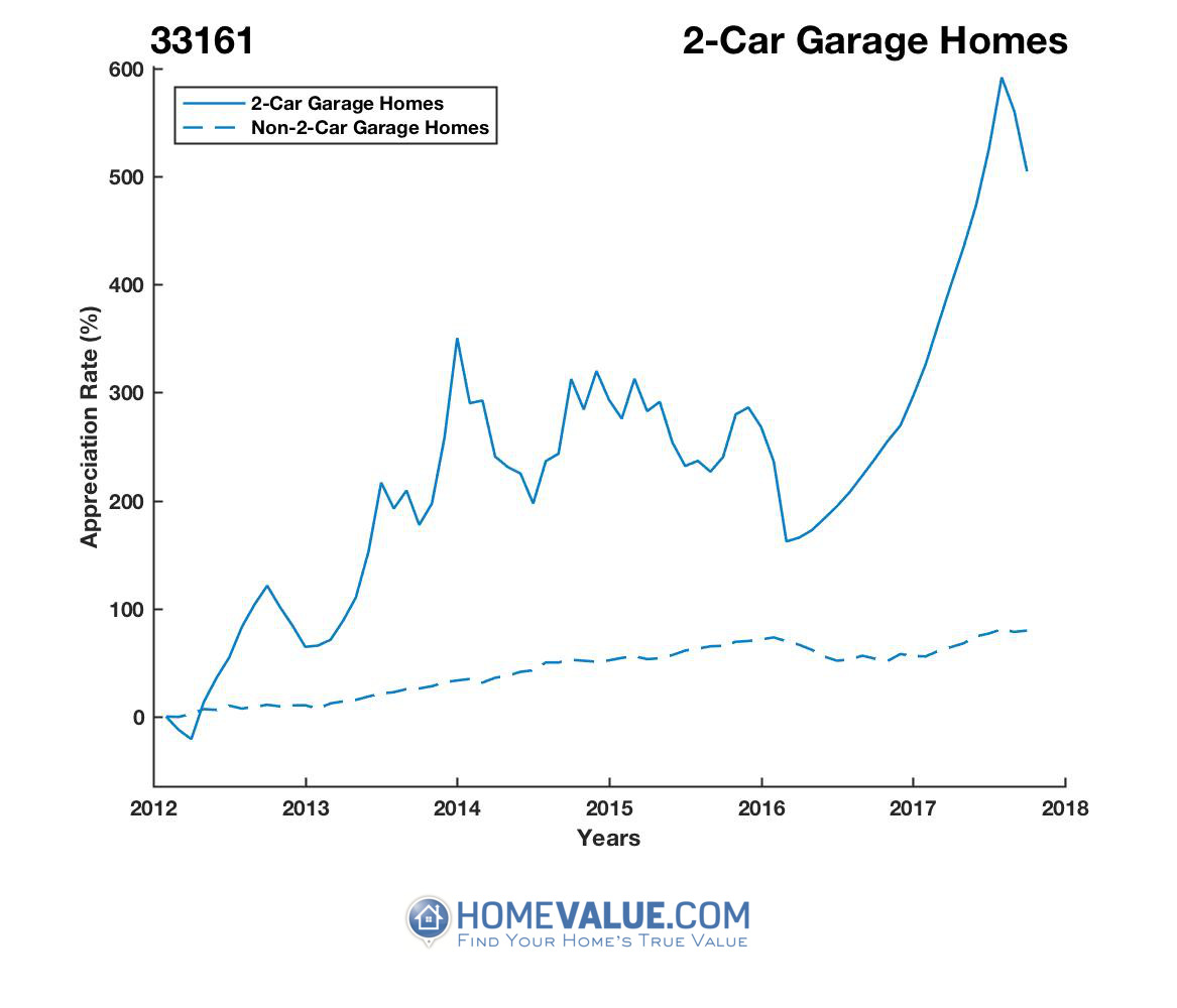 2 Car Garage Homes have appreciated 6.9x faster since 03/15/2012.