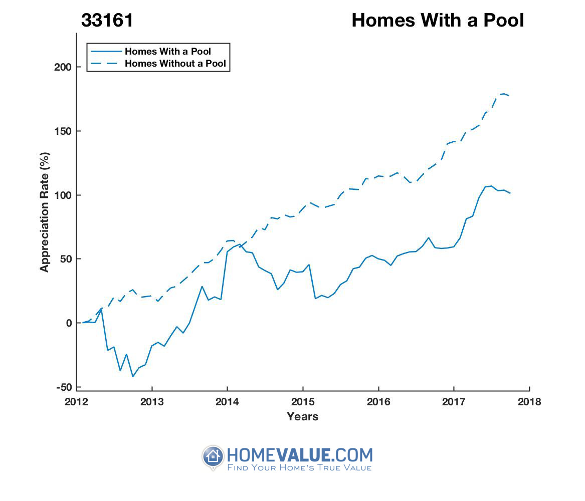 1 Homes With A Pool Homes have appreciated 2.3x faster since 09/15/2012.
