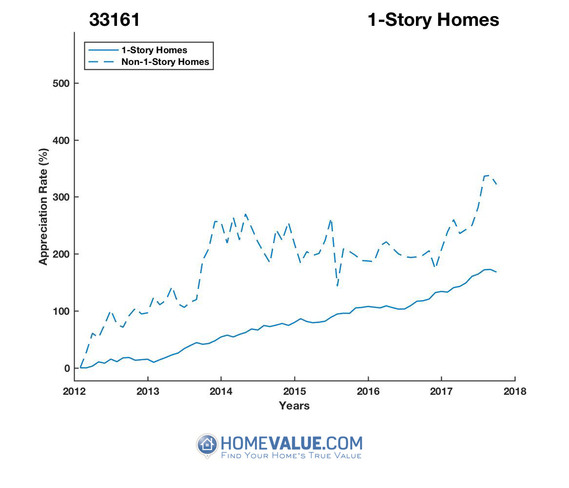 1 Story Homes have appreciated 43% faster since 09/15/2013.