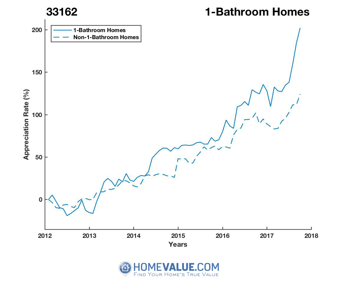 1 Bathroom Homes have appreciated 2.1x faster since 09/15/2012.