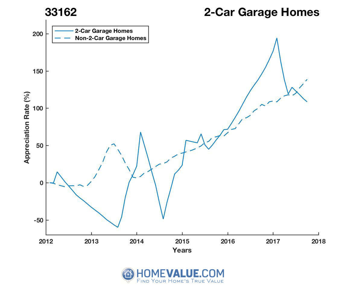 2 Car Garage Homes have appreciated 2.9x faster since 03/15/2013.