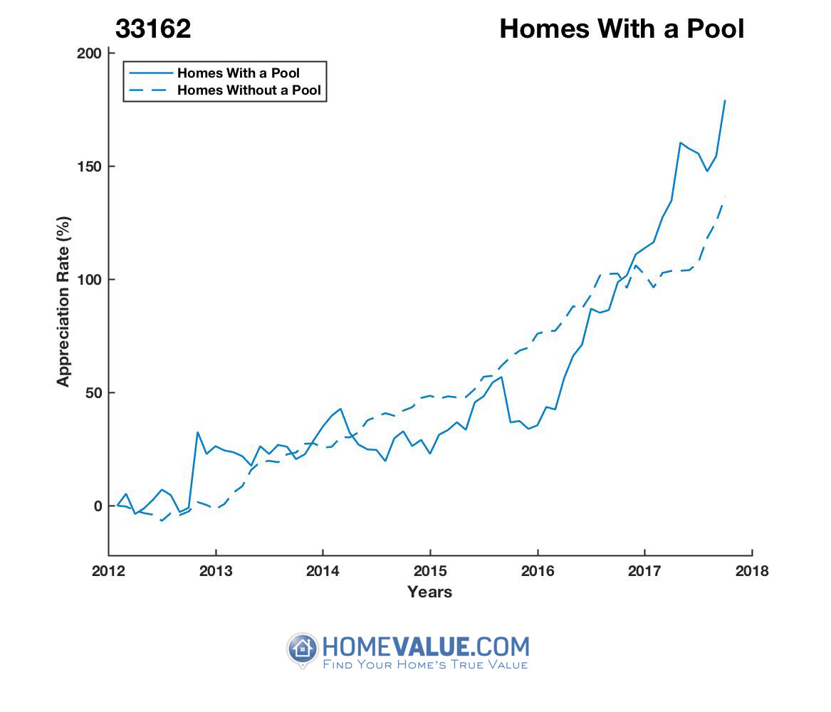 1 Homes With A Pool Homes have appreciated 61% faster since 09/15/2015.