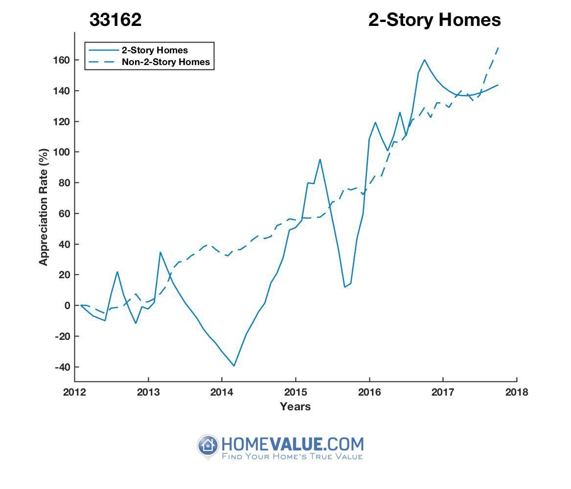2 Stories Homes have appreciated 2.5x faster since 03/15/2014.