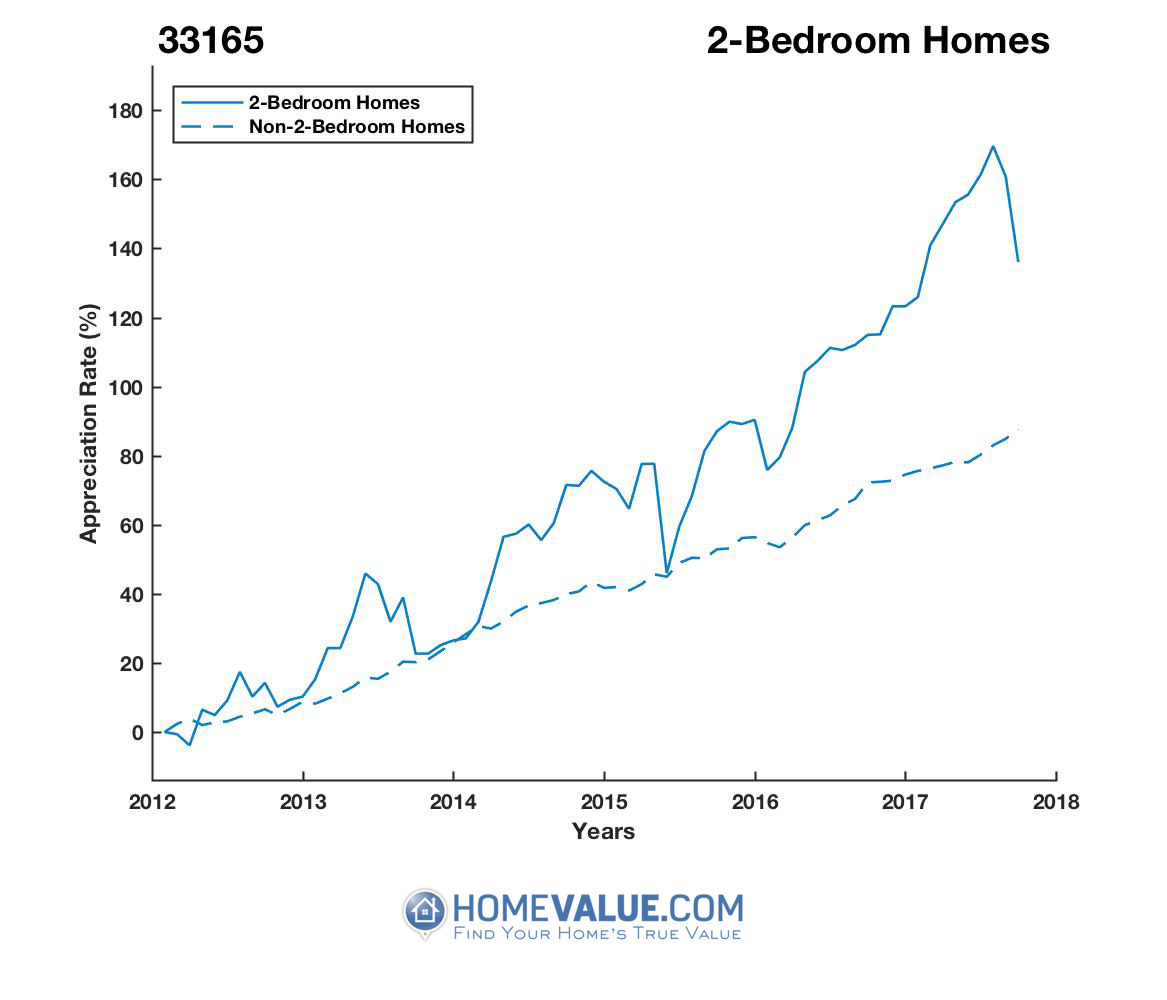 2 Bedrooms Homes have appreciated 65% faster since 03/15/2012.