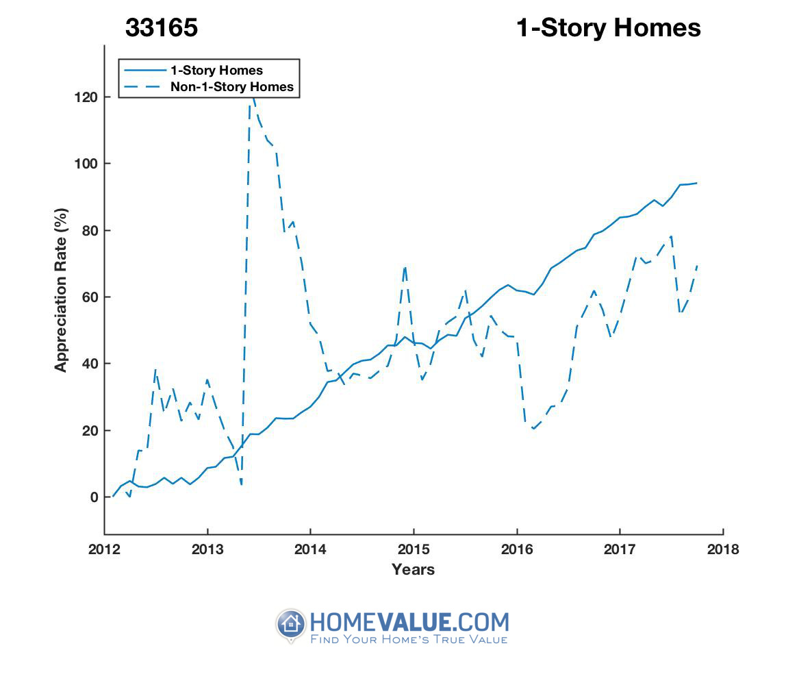 1 Story Homes have appreciated 63% faster since 09/15/2013.