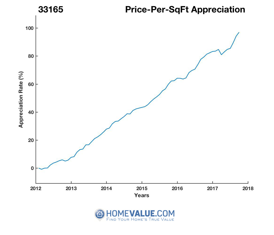 Average Price Per Sq.Ft. 33165