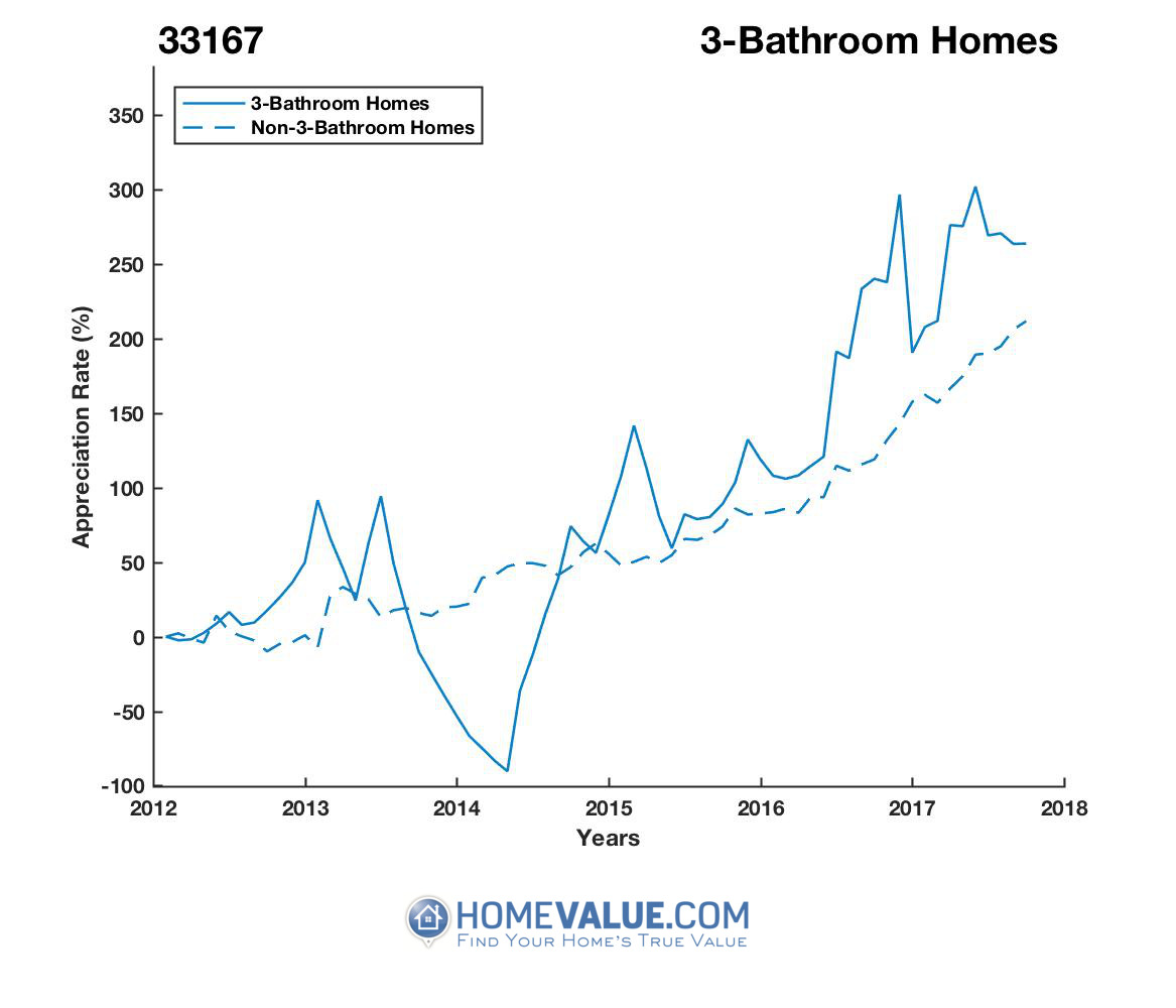 3 Bathrooms Homes have appreciated 20.6x faster since 03/15/2014.