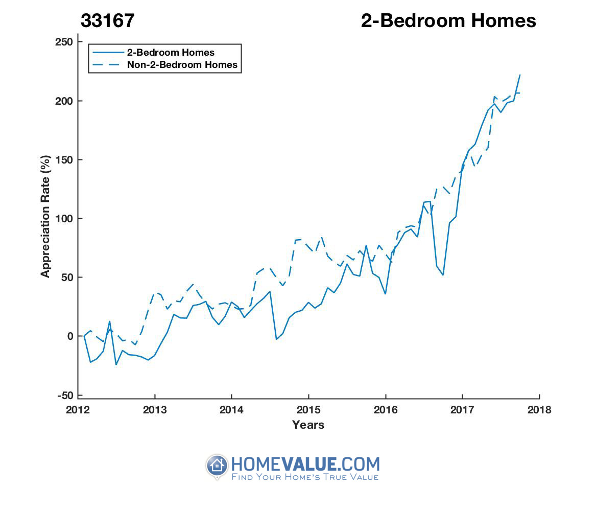 2 Bedrooms Homes have appreciated 88% faster since 03/15/2012.