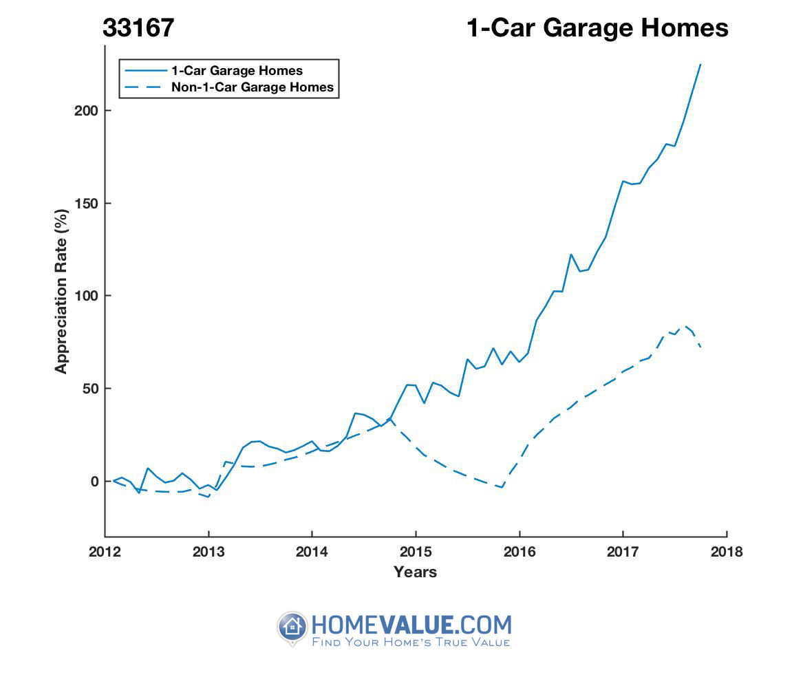 1 Car Garage Homes have appreciated 2.5x faster since 03/15/2013.