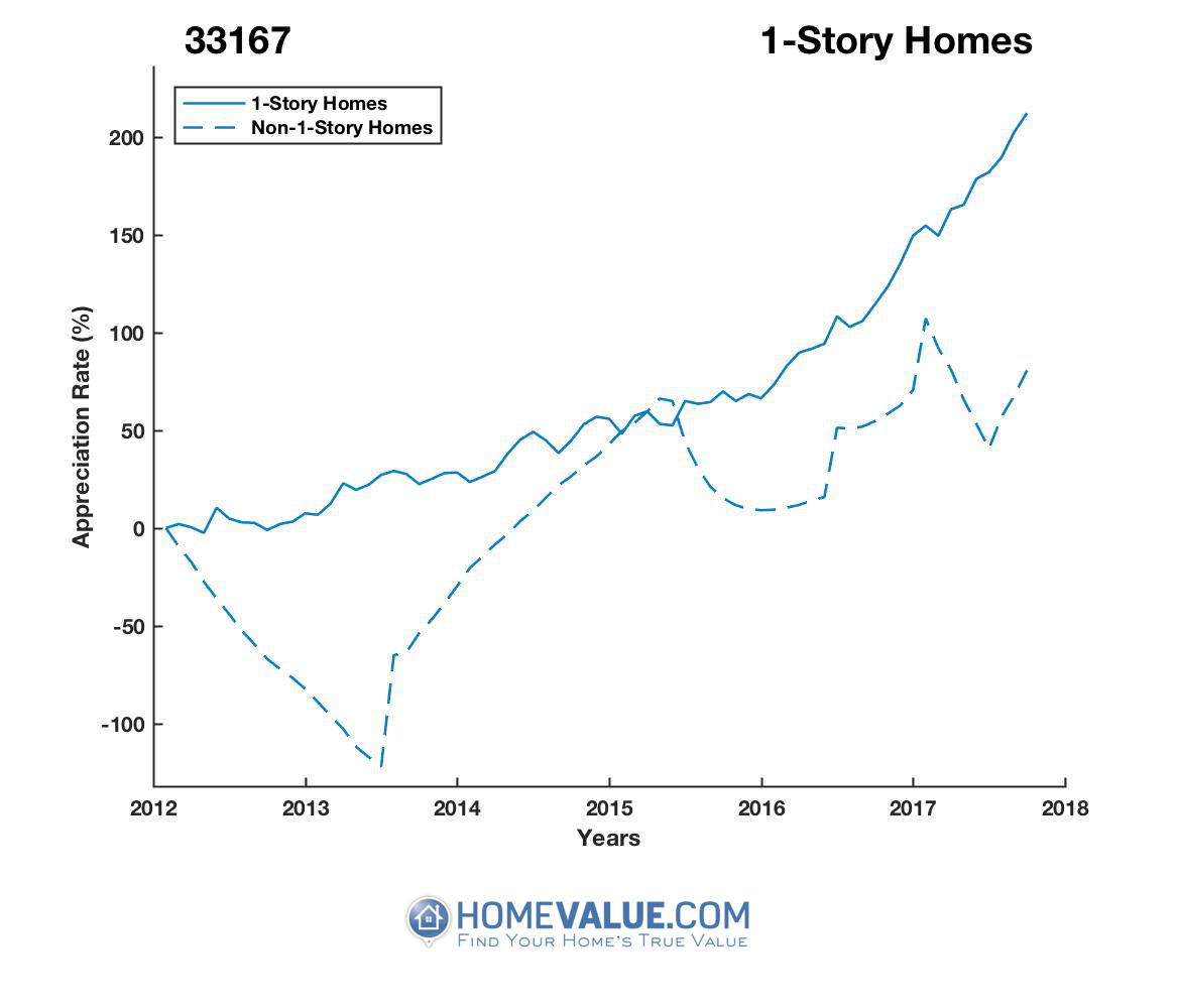 1 Story Homes have appreciated 65.5x faster since 03/15/2013.