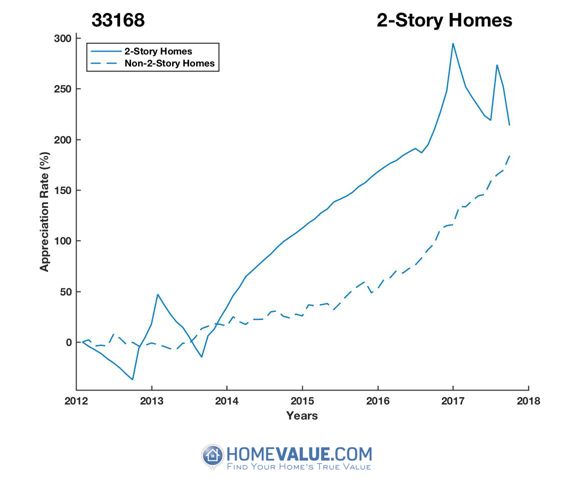 2 Stories Homes have appreciated 3.1x faster since 09/15/2012.