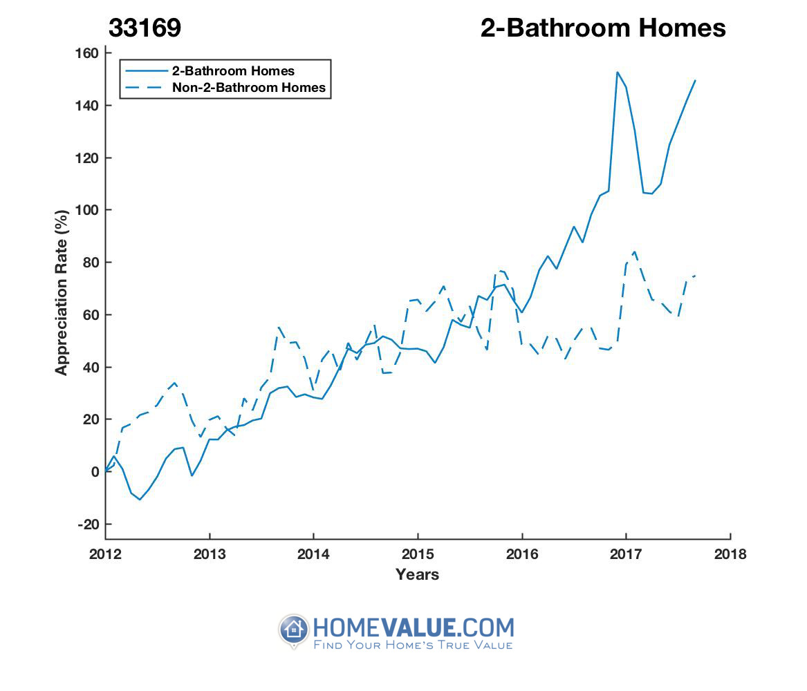 2 Bathrooms Homes have appreciated 2.3x faster since 03/15/2012.