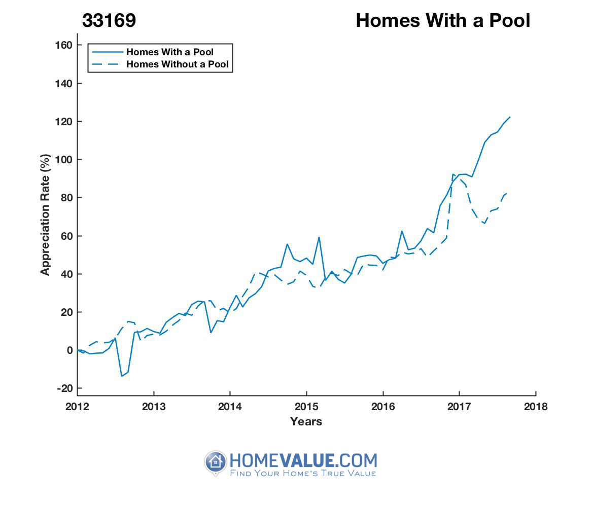 1 Homes With A Pool Homes have appreciated 56% faster since 09/15/2013.