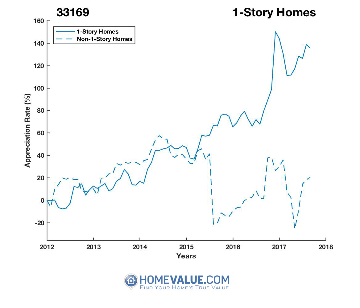 1 Story Homes have appreciated 2.6x faster since 03/15/2012.