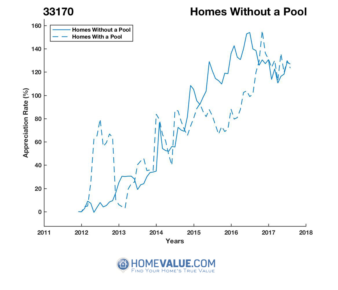 Homes Without A Pool Homes have appreciated 95% faster since 09/15/2012.