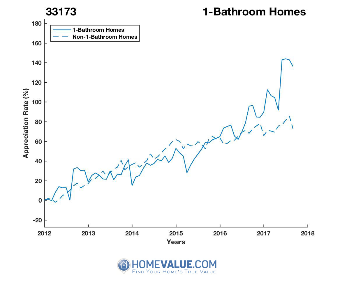 1 Bathroom Homes have appreciated 81% faster since 03/15/2015.