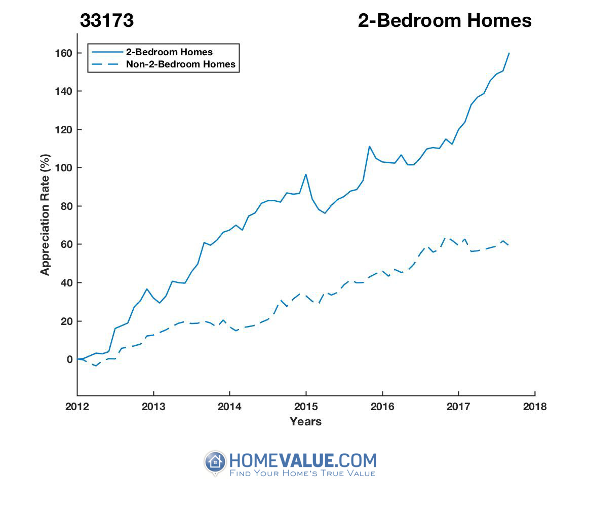 2 Bedrooms Homes have appreciated 87% faster since 03/15/2012.