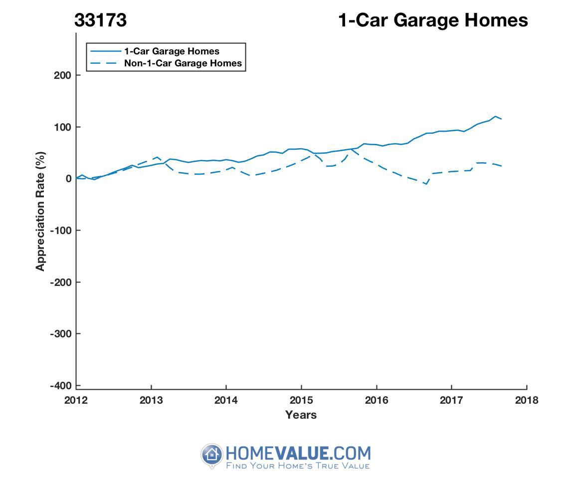 1 Car Garage Homes have appreciated 2.1x faster since 03/15/2012.