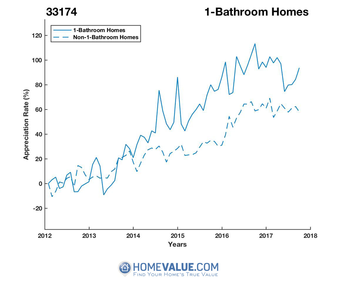 1 Bathroom Homes have appreciated 65% faster since 09/15/2012.