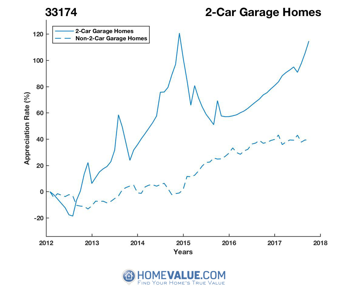 2 Car Garage Homes have appreciated 86% faster since 03/15/2012.