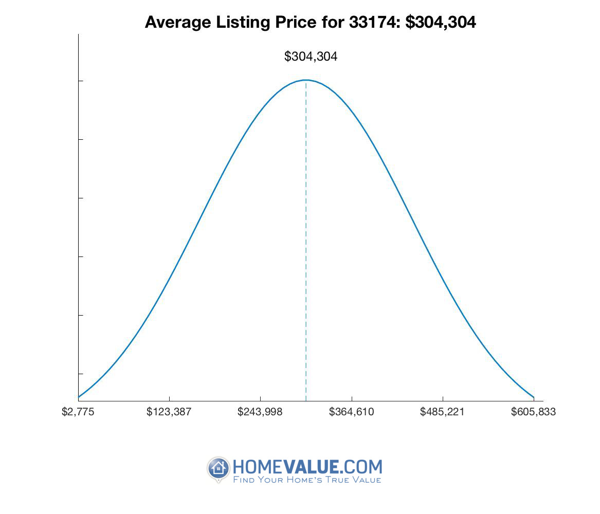 Average List Price 33174