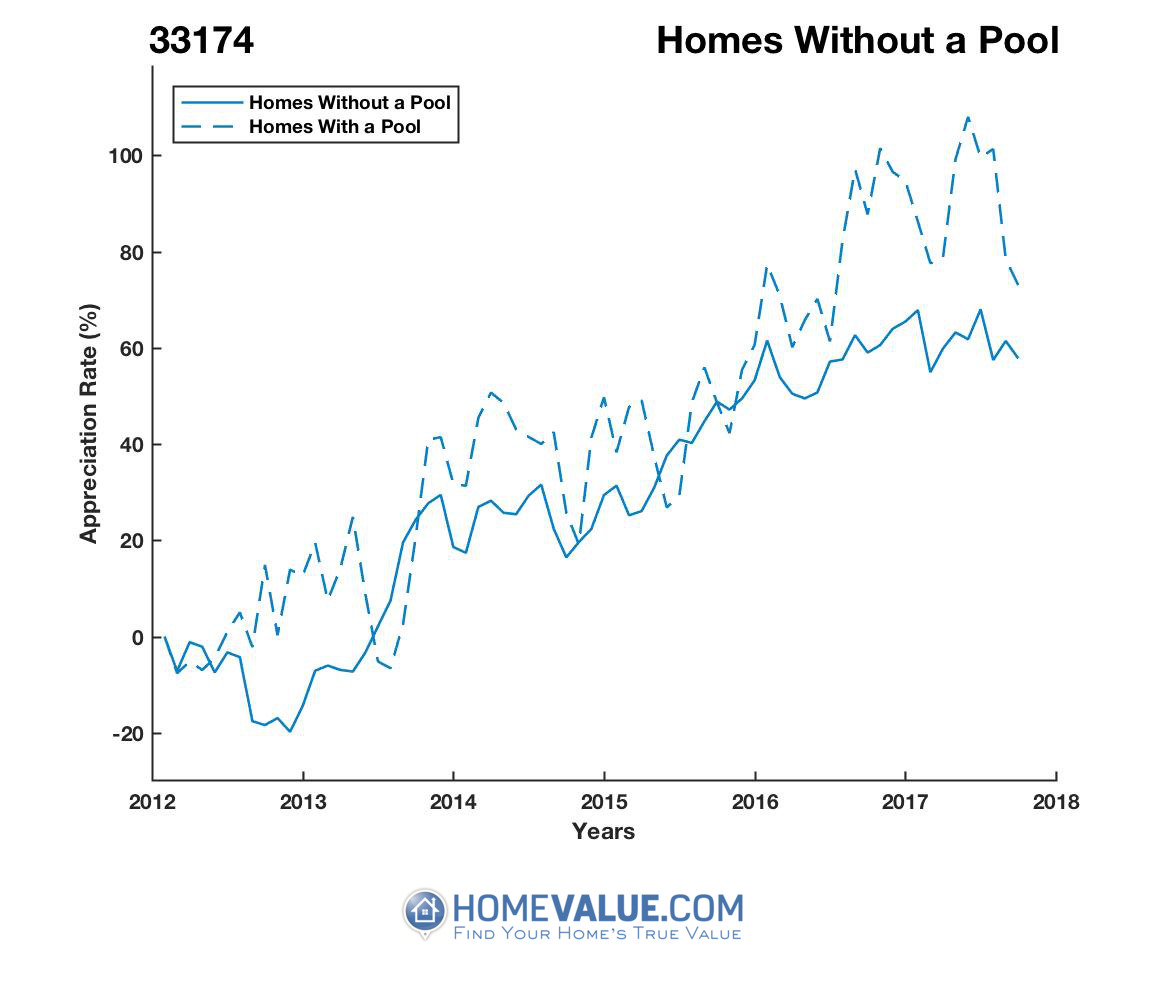 Homes Without A Pool Homes have appreciated 43% faster since 09/15/2012.