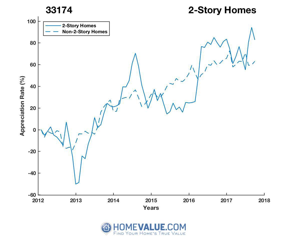 2 Stories Homes have appreciated 84% faster since 03/15/2013.