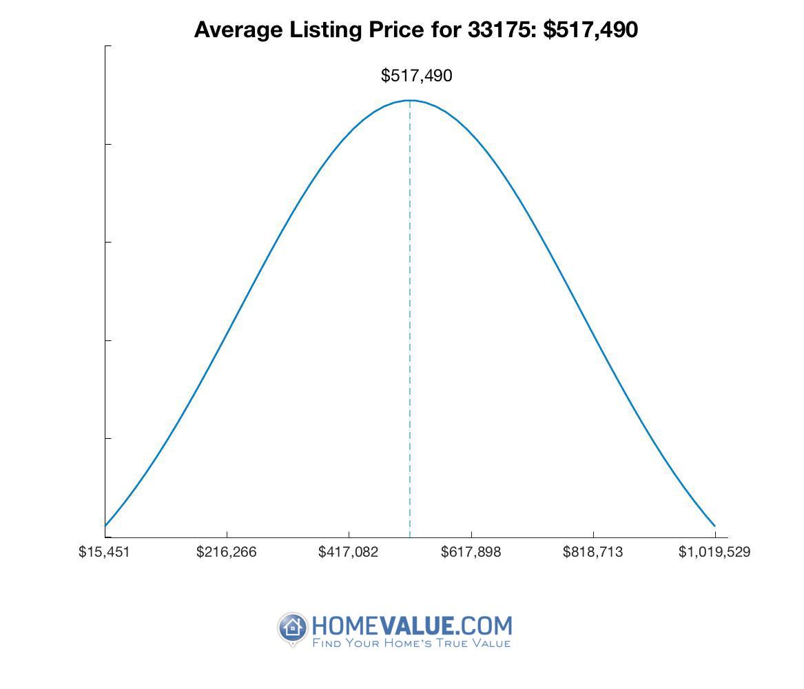 Average List Price 33175