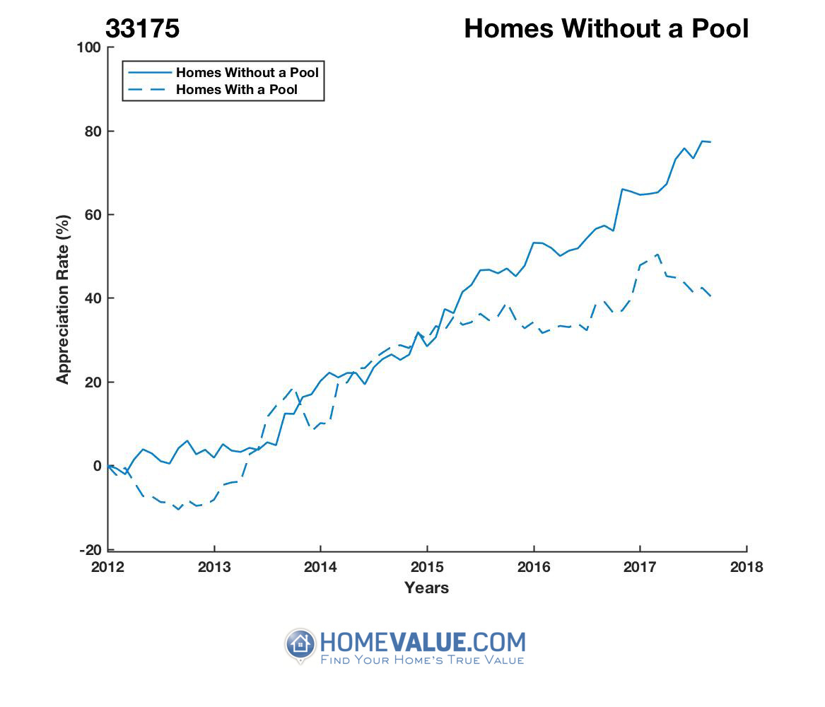 Homes Without A Pool Homes have appreciated 33% faster since 09/15/2013.