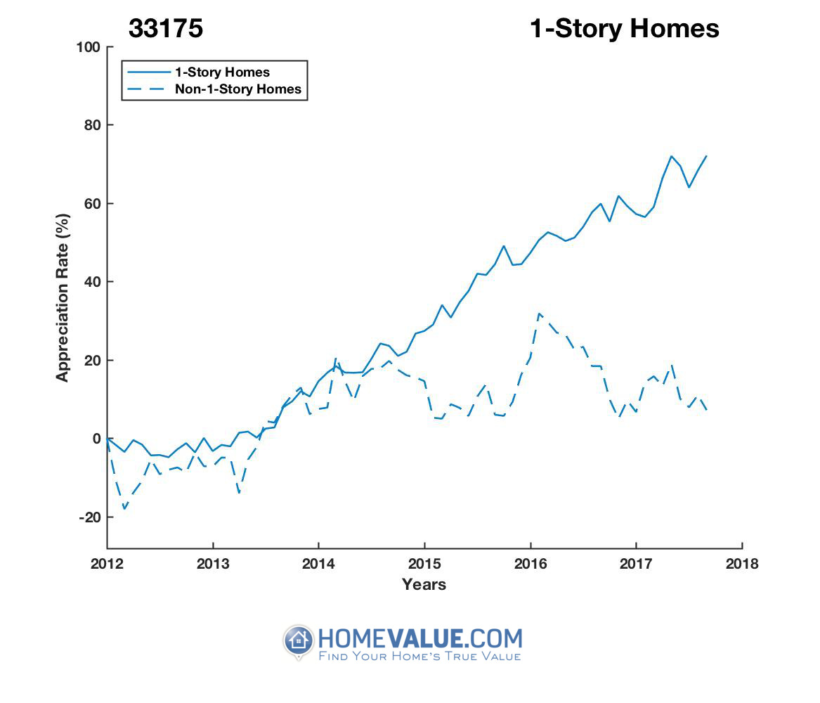 1 Story Homes have appreciated 68% faster since 09/15/2013.