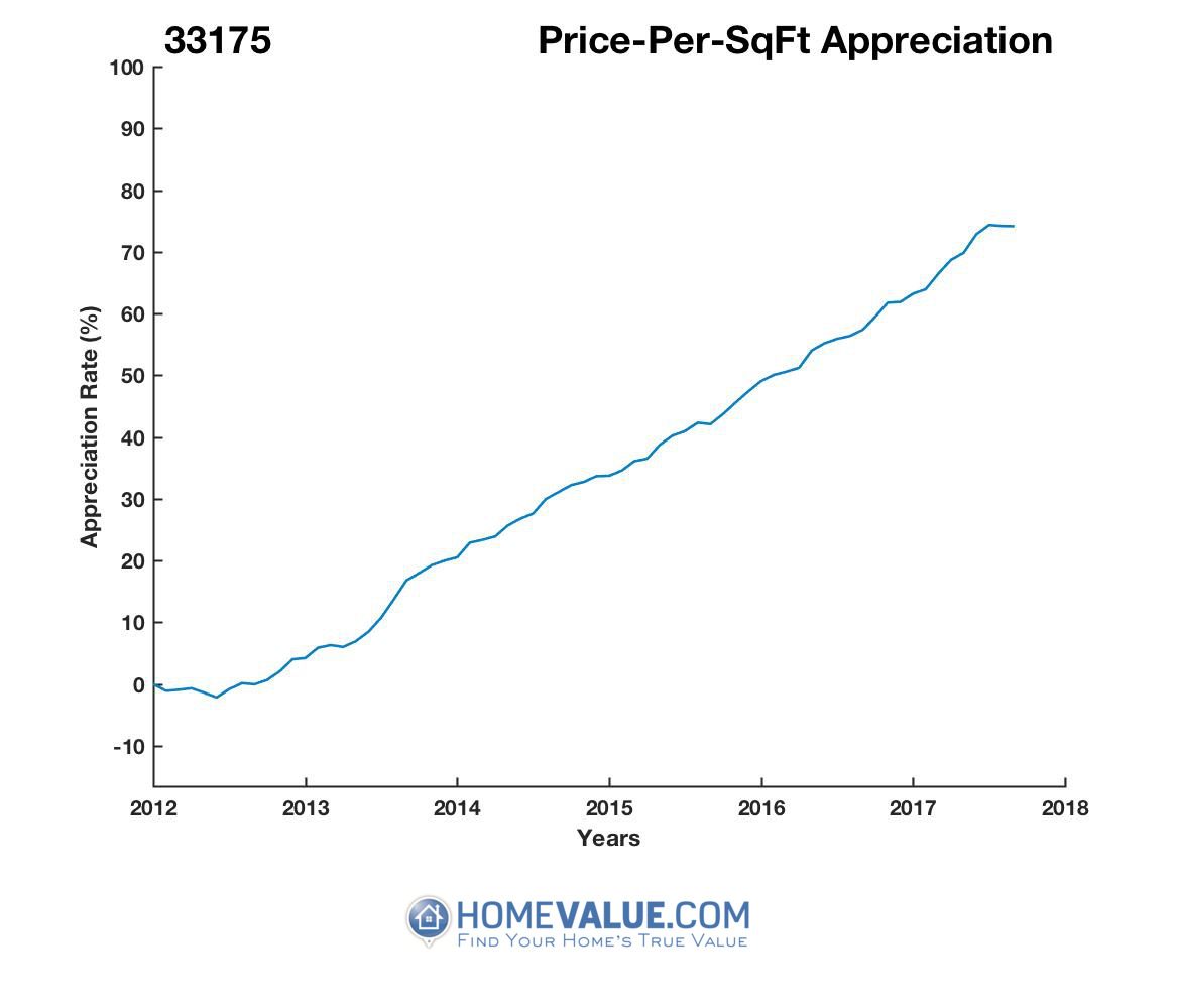 Average Price Per Sq.Ft. 33175