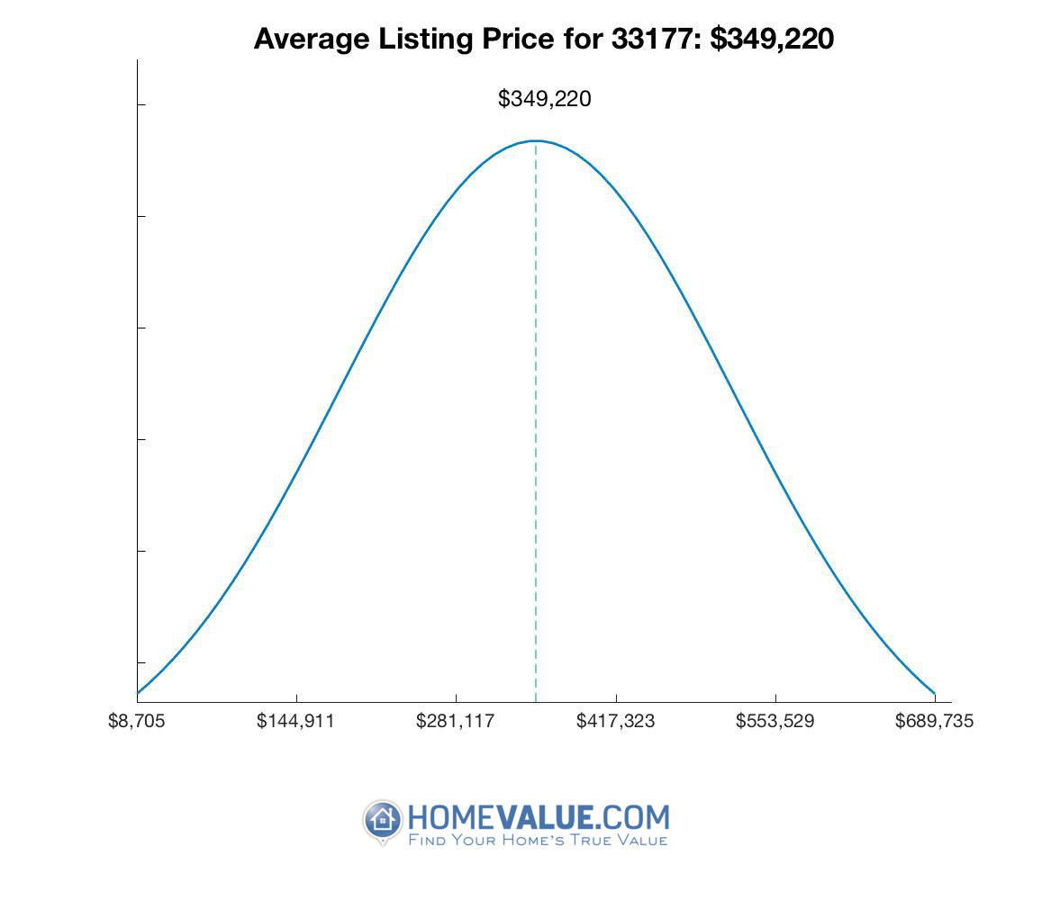 Average List Price 33177
