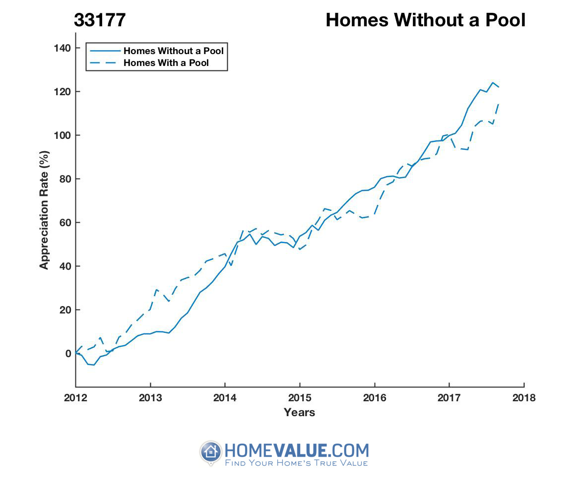 Homes Without A Pool Homes have appreciated 10% faster since 09/15/2014.