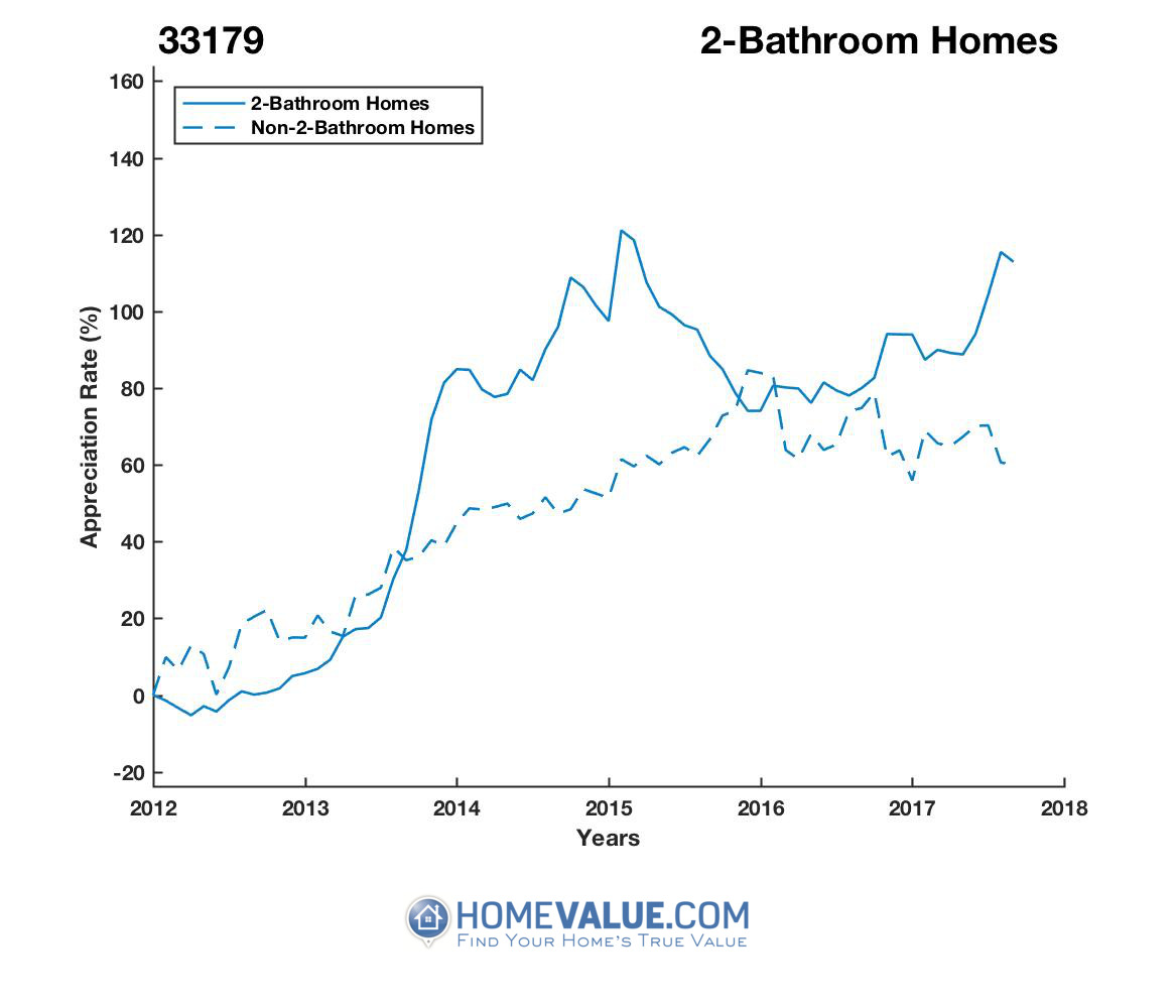2 Bathrooms Homes have appreciated 88% faster since 03/15/2012.