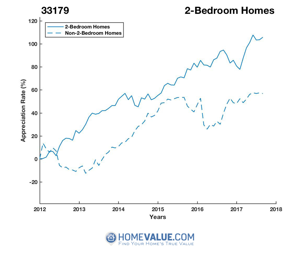 2 Bedrooms Homes have appreciated 43% faster since 03/15/2012.
