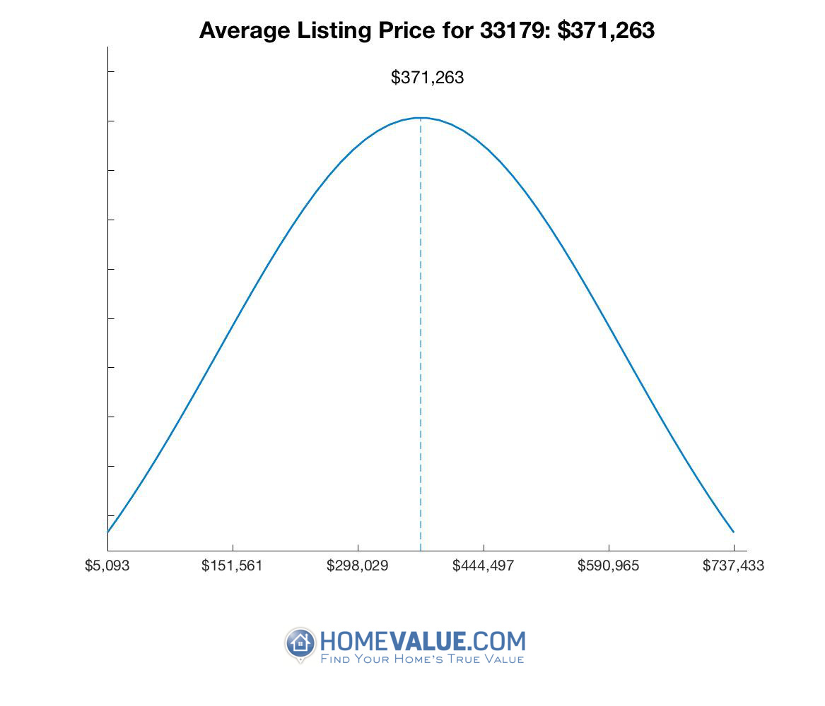 Average List Price 33179