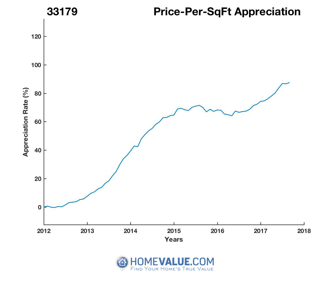 Average Price Per Sq.Ft. 33179