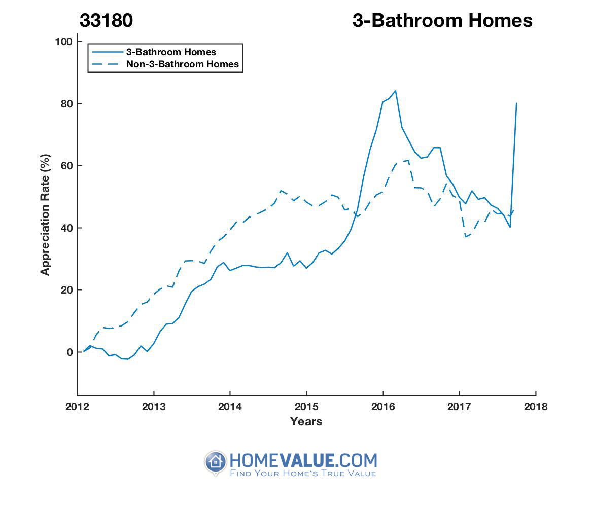 3 Bathrooms Homes have appreciated 51% faster since 09/15/2012.